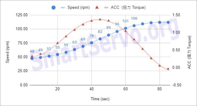Darrieus Turbine speed v.s. ACC curve