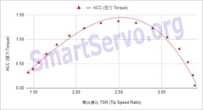 Darrieus Turbine Torque v.s. TSR curve