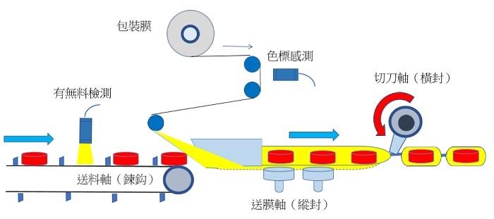 枕式包裝機架構圖
