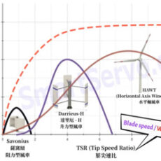 Comparison of the efficiency of various wind turbines – horizontal/vertical axis