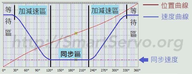 ECAM Curve of Rotary Cut