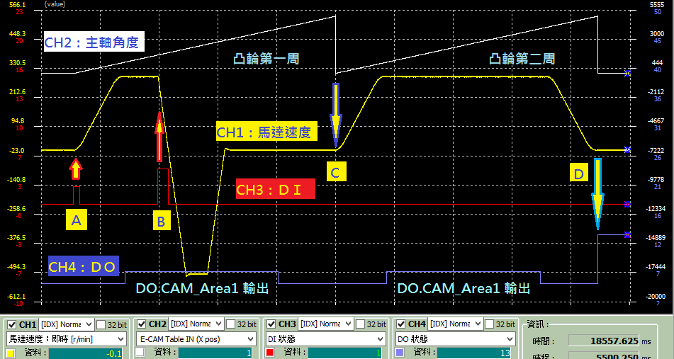 A2 追剪示波器观察图形