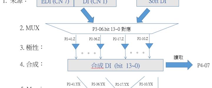 A2 DI 架構圖 與 使用說明