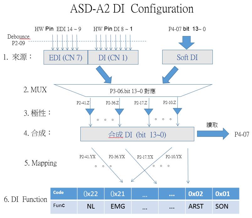 ASD-A2 DI 系統流程圖