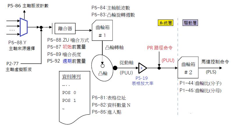 ASD-A2 電子凸輪 系統方塊圖