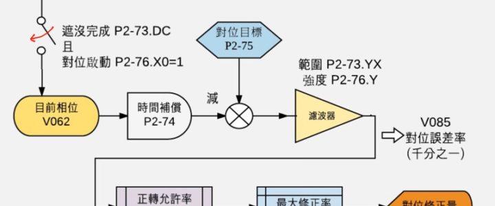 A2 凸輪對位-(2)系統架構