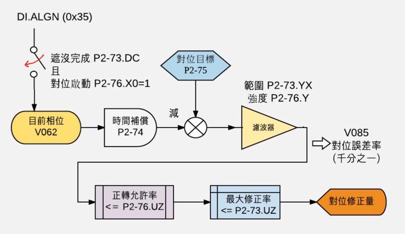 ASD-A2 凸輪對位功能架構圖