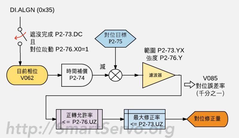 ASD-A2 凸轮对位功能架构图
