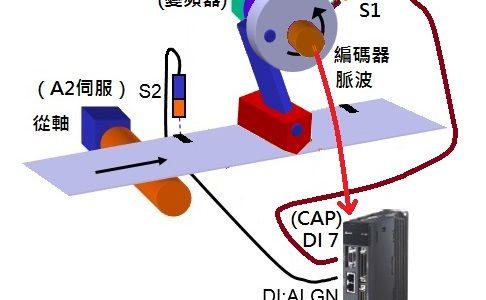 A2 凸輪對位-(1)概述