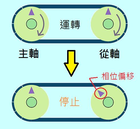 平皮带传动 发生相位偏移说明