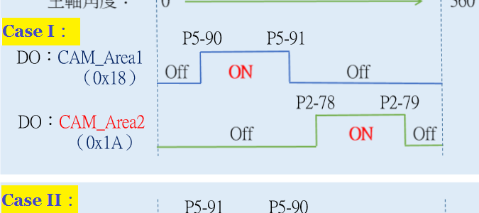 凸輪角度輸出 DO.CAM_Area 設定法-台達伺服