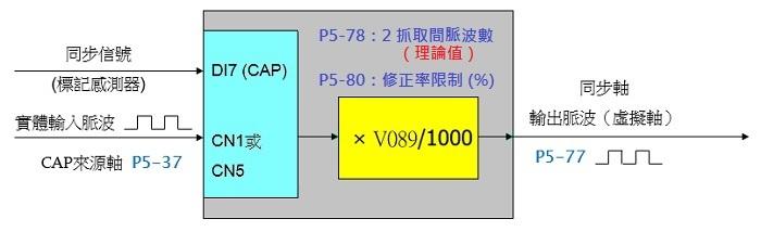 A2 凸輪 同步軸-(3)效果驗證