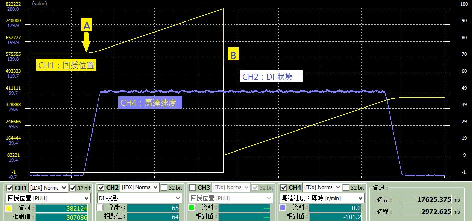 高速抓取重置坐標系示波器圖形