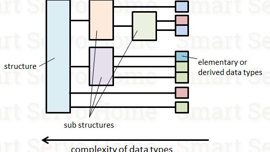 Derived Data Type 衍生數據類型