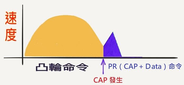 ECAM 銜接 PR(CAP_Data)的修正法