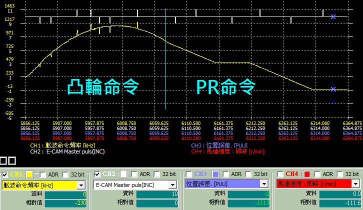 凸輪銜接 PR 命令平順的示波器圖形