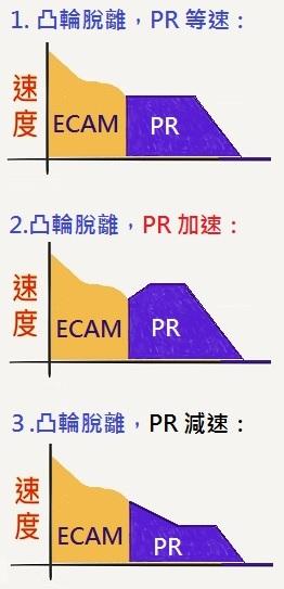 凸輪接 PR 的三種情況說明