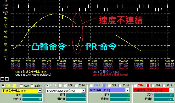 凸輪銜接 PR 命令不平順的示波器圖形