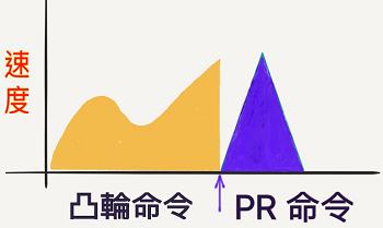 凸輪 銜接 PR命令不平順的說明