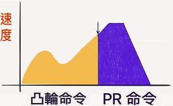 凸輪銜接 PR 命令平順的圖形
