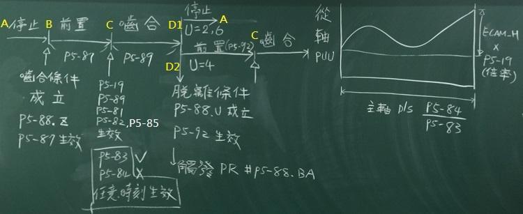 台達A2 凸輪參數 生效時機說明
