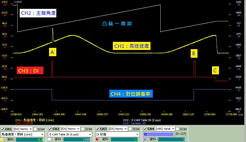 定長送紙 示波器說明