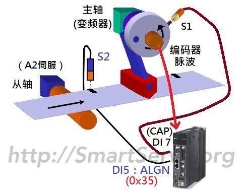 横切机-定长送膜架构图