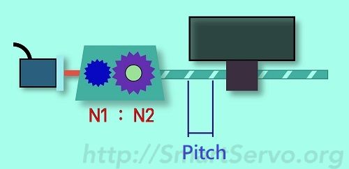 The relationship between the gear ratio and the lead screw mechanism