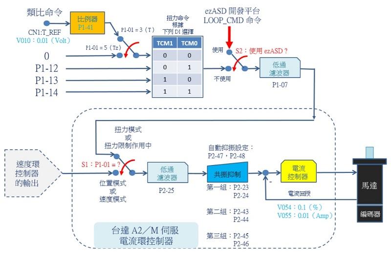 台達 A2/M 伺服電流環控制器方塊圖