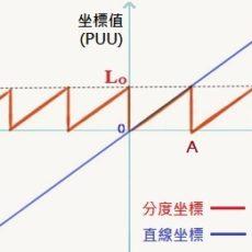 分度/直线坐标 的比较
