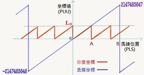 分度 與 直線坐標 特性圖