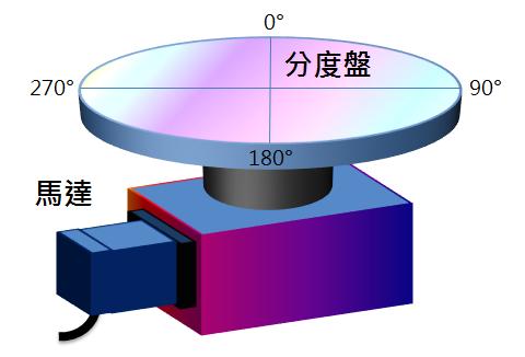 分度盤機構圖