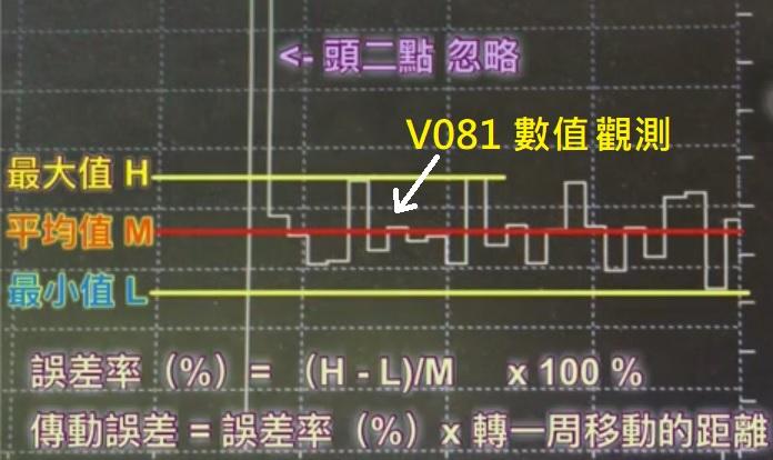 傳動精度計算公式說明