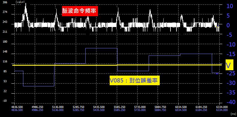 凸輪 P5-19 不準確時 對位示波器圖