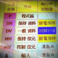 PLC 記憶體分區列表小圖示