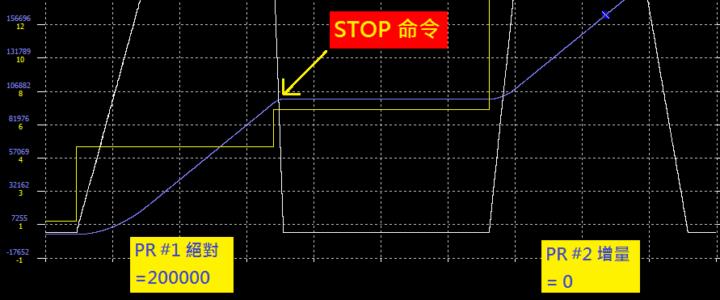 PR模式 命令暫停 的示波器圖形