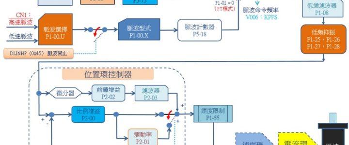 位置環 控制架構圖-台達A2/M伺服