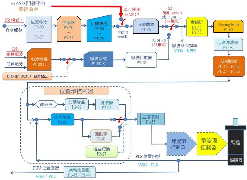 台達 A2/M 伺服 速度環控制器方塊圖