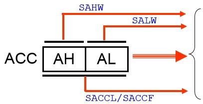 MSM : ACC 存出指令