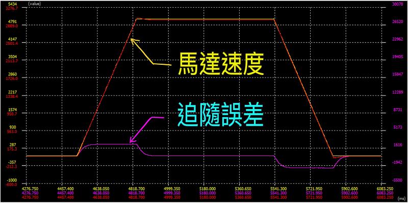 台达ASD-A2伺服的追随误差补偿示波器观察'