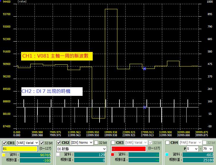 凸輪主軸脈波被干擾的示波器圖形