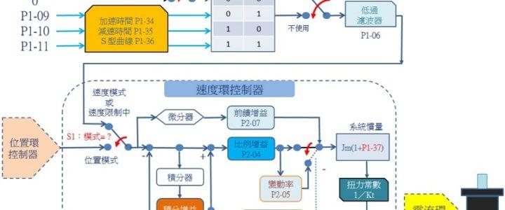 速度環 控制架構圖-台達A2/M伺服
