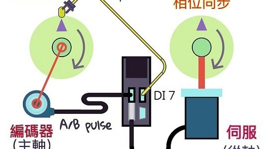 A2 凸輪 同步軸-(1)設定方法: