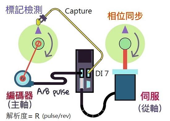ASD-A2 凸轮同步轴 系统接线图