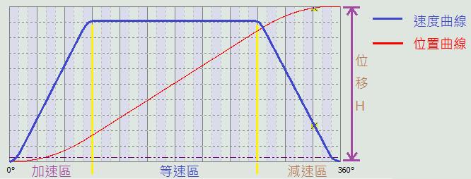 梯形凸輪曲線的說明圖
