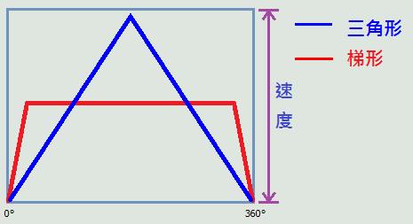 三角形與梯形凸輪曲線比較