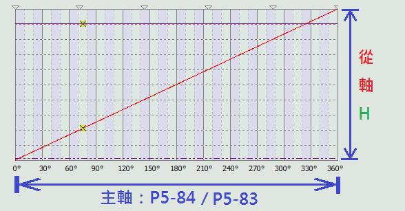 直線凸輪表之主軸與從軸關係