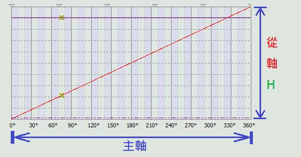 直線凸輪表的主軸/從軸關係