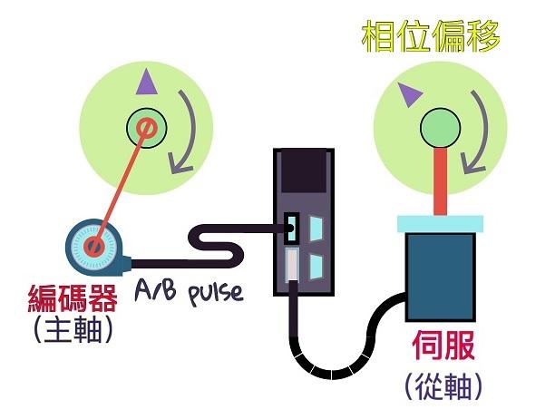 皮带传动改成伺服电子凸轮会发生偏移