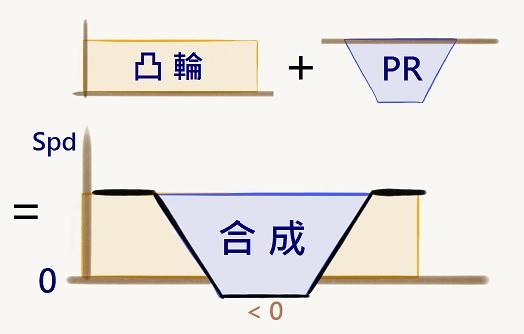 電子凸輪的對位功能發生反轉的原因示意圖